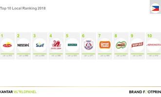 Brand Footprint 2018 Top 10 PH Brands
