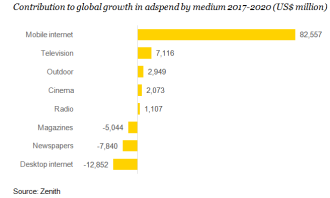 Contribution to global growth_Zenith