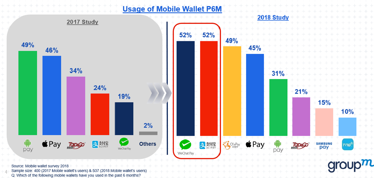 Mobile wallet penetration in HK grows by 30%, WeChatPay