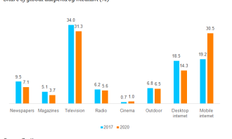 Share of global adspend_Zenith