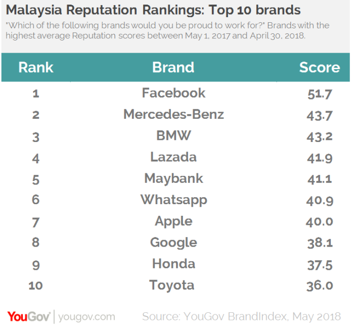 Top 10 brands YouGov