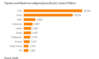Top 10 contributors to adspend growth_Zenith