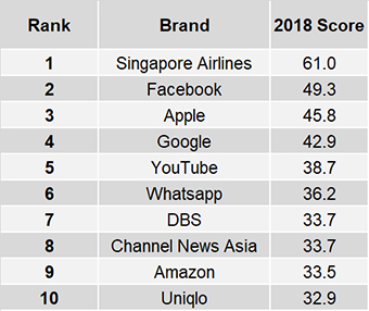 Singapore Airlines emerges top brand Singaporeans proud to