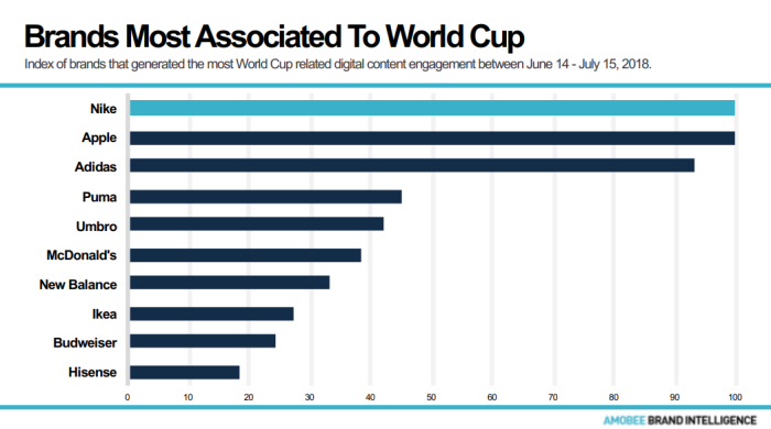 101b6d848a2a45 Brands Most Associated to World Cup Amobee