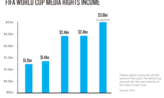 FIFA World Cup Media Rights Income_Nielsen