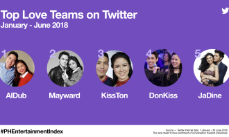 Top Philippine celebrities and shows according to Twitter
